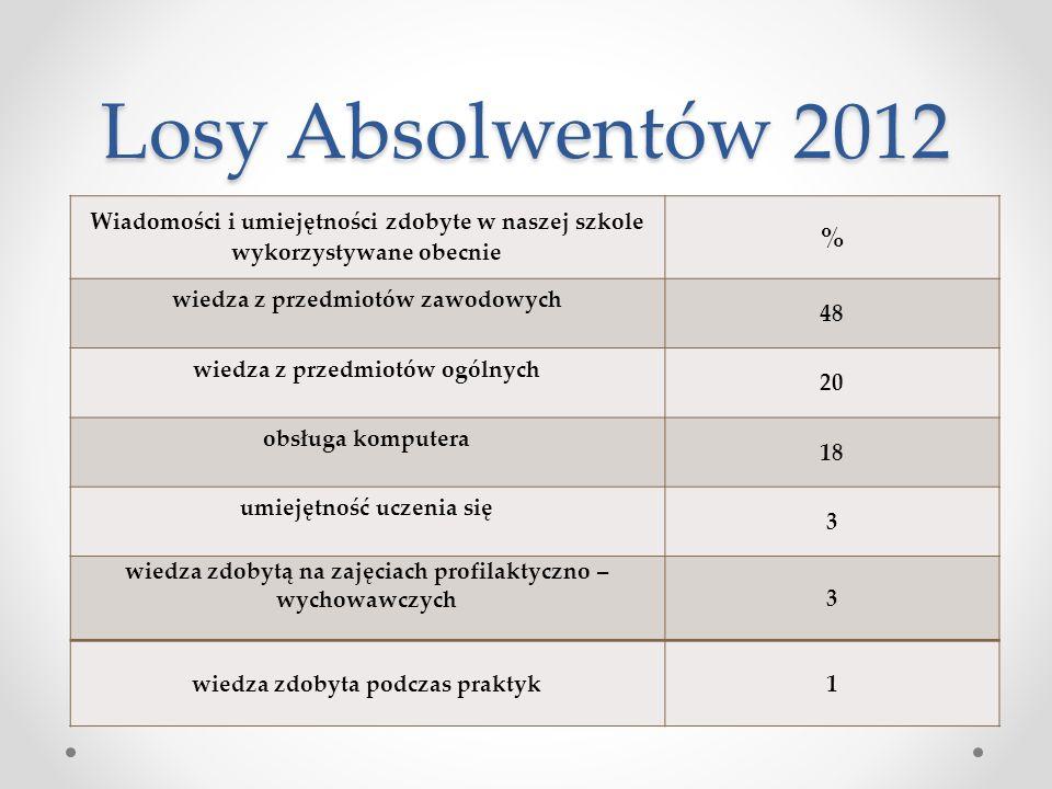 Losy Absolwentów 2012 Wiadomości i umiejętności zdobyte w naszej szkole wykorzystywane obecnie % wiedza z przedmiotów zawodowych 48 wiedza z przedmiot