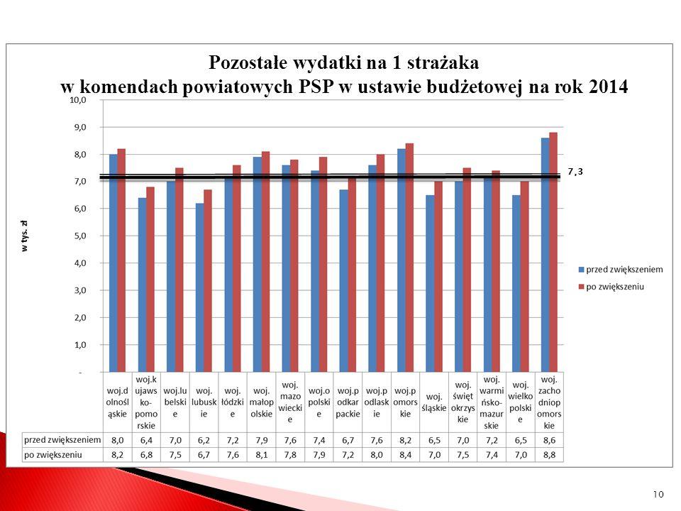 7,3 Pozostałe wydatki na 1 strażaka w komendach powiatowych PSP w ustawie budżetowej na rok 2014 10