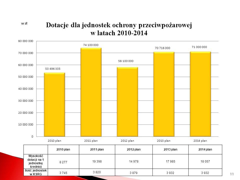 2010 plan2011 plan2012 plan2013 plan2014 plan Wysokość dotacji na 1 jednostkę średnio) 8 277 19 39814 97817 98518 057 Ilość jednostek w KSRG 3 7453 82