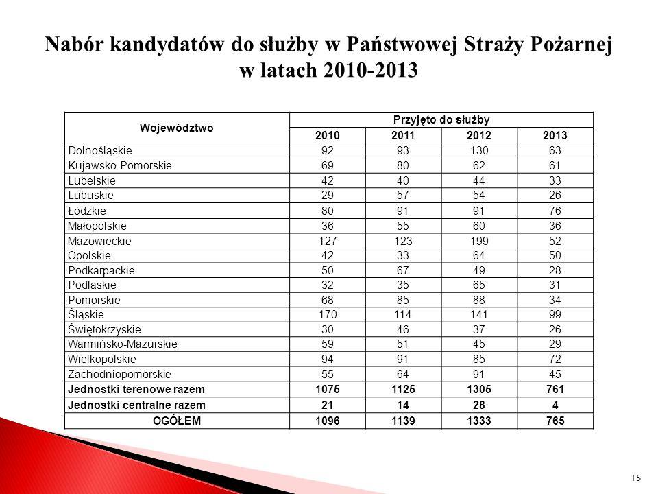 Nabór kandydatów do służby w Państwowej Straży Pożarnej w latach 2010-2013 Województwo Przyjęto do służby 2010201120122013 Dolnośląskie929313063 Kujaw