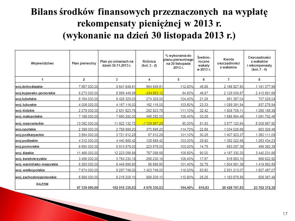 Bilans środków finansowych przeznaczonych na wypłatę rekompensaty pieniężnej w 2013 r. (wykonanie na dzień 30 listopada 2013 r.) WojewództwoPlan pierw