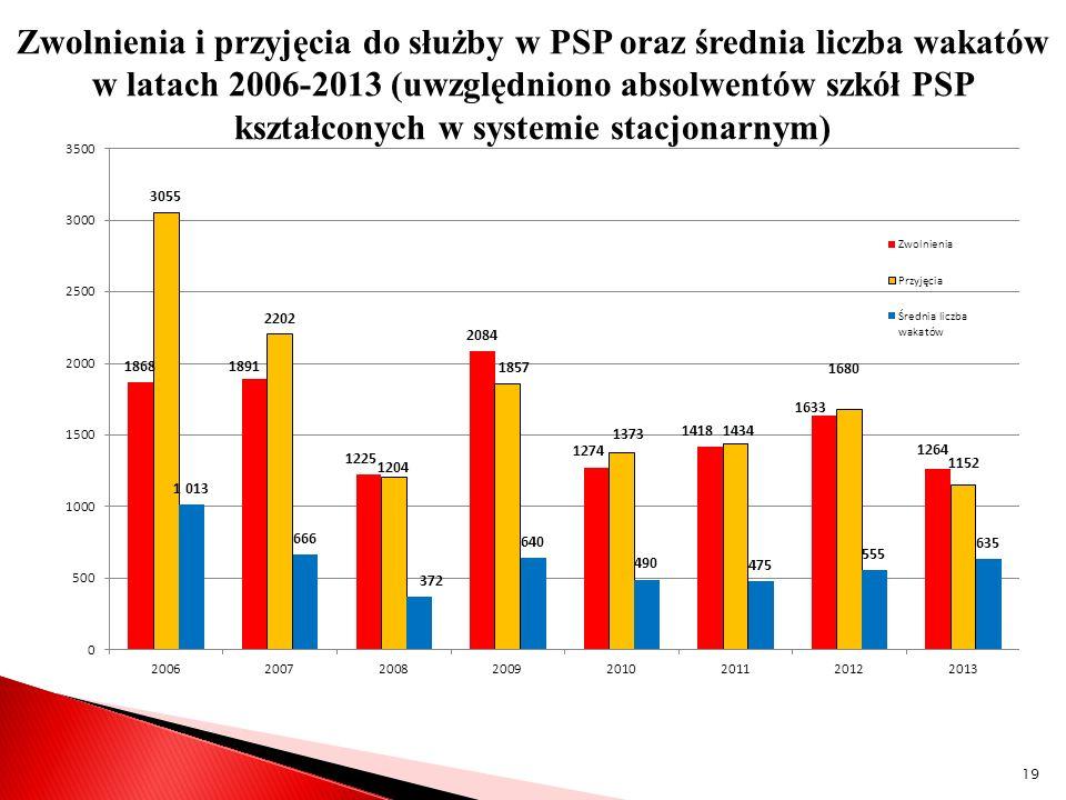 Zwolnienia i przyjęcia do służby w PSP oraz średnia liczba wakatów w latach 2006-2013 (uwzględniono absolwentów szkół PSP kształconych w systemie stac