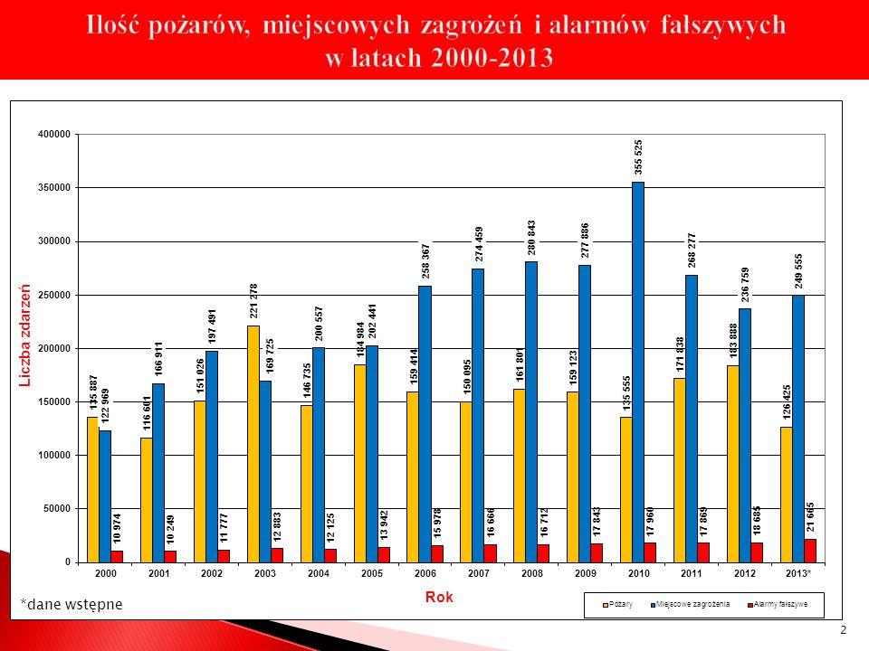 Przychody Funduszu Wsparcia PSP w latach 2011-2014