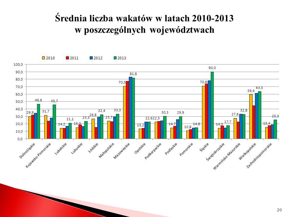 Średnia liczba wakatów w latach 2010-2013 w poszczególnych województwach 20