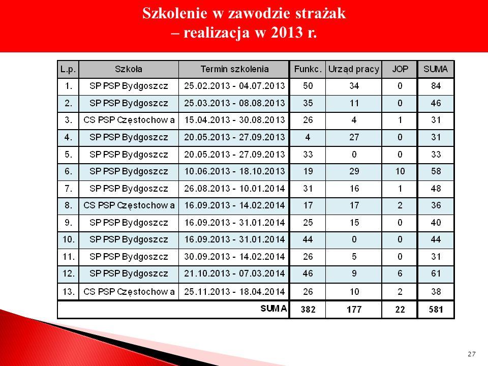 Szkolenie w zawodzie strażak – realizacja w 2013 r. 27