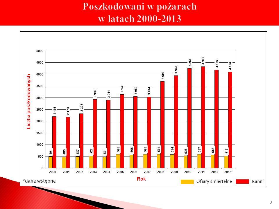 Zestawienie dofinansowań zadań z NFOŚiGW w 2013 roku w ramach kwoty 2 000 tys.