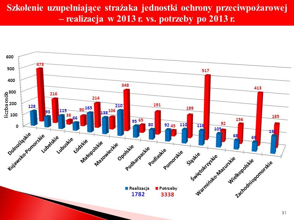 Szkolenie uzupełniające strażaka jednostki ochrony przeciwpożarowej – realizacja w 2013 r. vs. potrzeby po 2013 r. 31