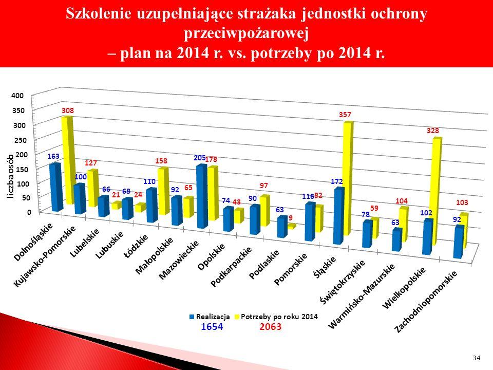 Szkolenie uzupełniające strażaka jednostki ochrony przeciwpożarowej – plan na 2014 r. vs. potrzeby po 2014 r. 34