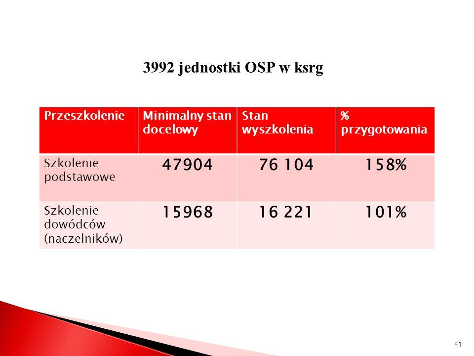 3992 jednostki OSP w ksrg PrzeszkolenieMinimalny stan docelowy Stan wyszkolenia % przygotowania Szkolenie podstawowe 4790476 104158% Szkolenie dowódcó