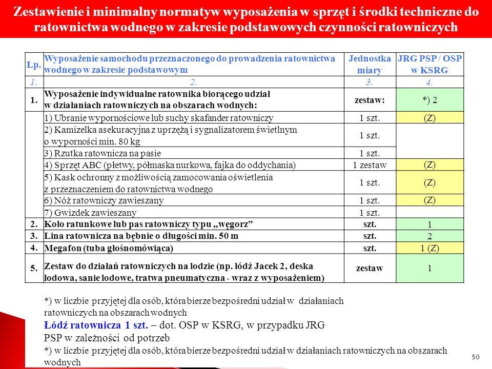Lp. Wyposażenie samochodu przeznaczonego do prowadzenia ratownictwa wodnego w zakresie podstawowym Jednostka miary JRG PSP / OSP w KSRG 1. 2. 3. 4. 1.