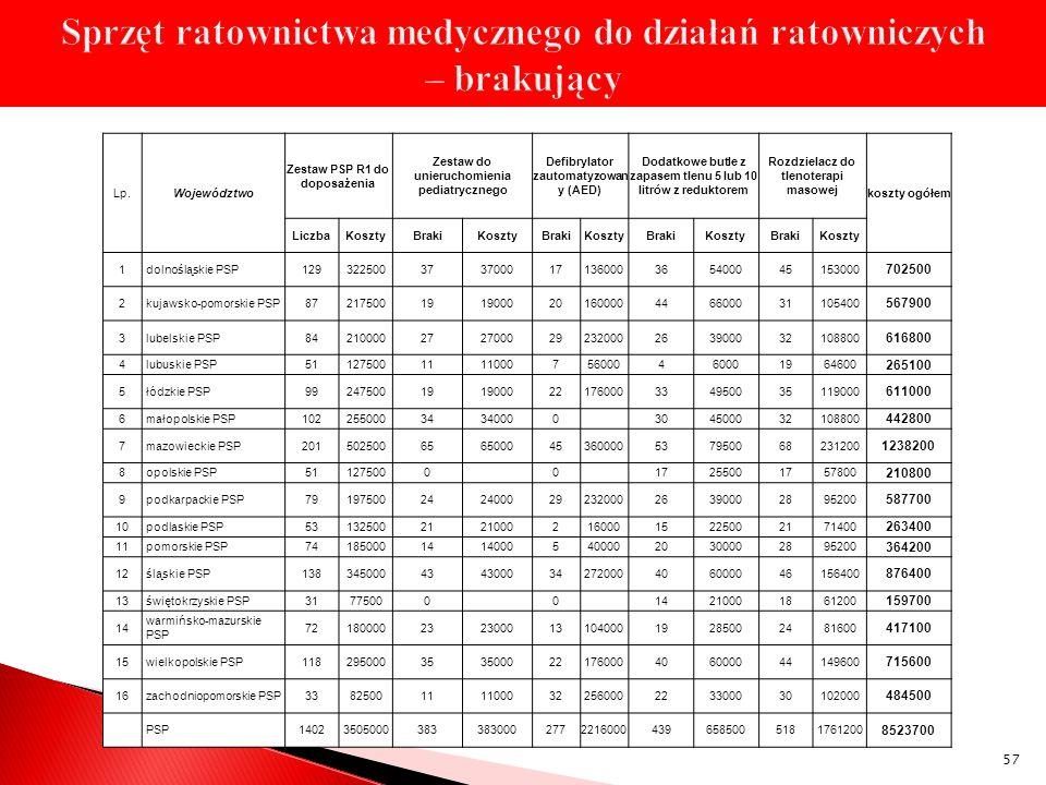57 Lp.Województwo Zestaw PSP R1 do doposażenia Zestaw do unieruchomienia pediatrycznego Defibrylator zautomatyzowan y (AED) Dodatkowe butle z zapasem