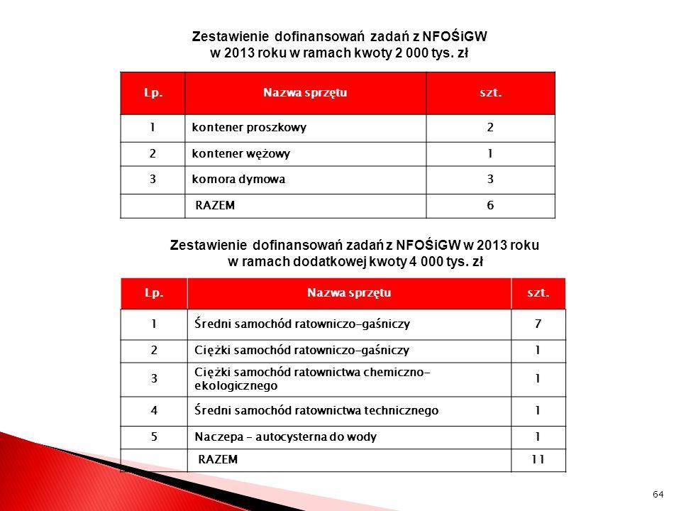 Zestawienie dofinansowań zadań z NFOŚiGW w 2013 roku w ramach kwoty 2 000 tys. zł Lp.Nazwa sprzętuszt. 1kontener proszkowy2 2kontener wężowy1 3komora