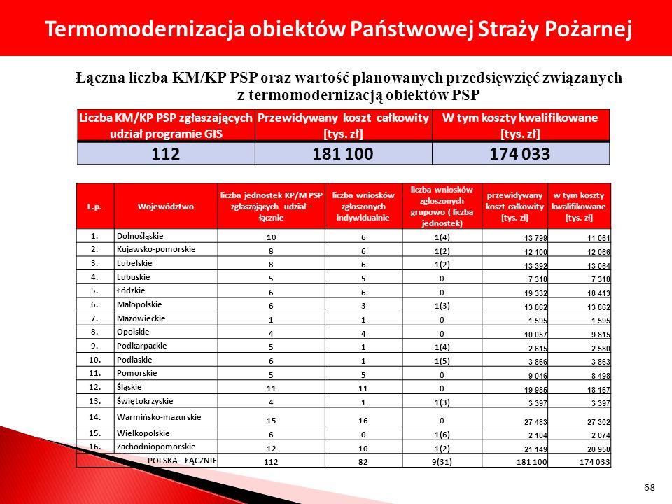 Łączna liczba KM/KP PSP oraz wartość planowanych przedsięwzięć związanych z termomodernizacją obiektów PSP Liczba KM/KP PSP zgłaszających udział progr