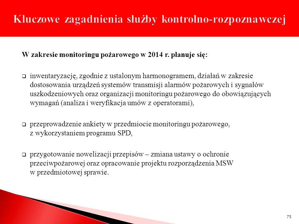 W zakresie monitoringu pożarowego w 2014 r. planuje się: inwentaryzację, zgodnie z ustalonym harmonogramem, działań w zakresie dostosowania urządzeń s
