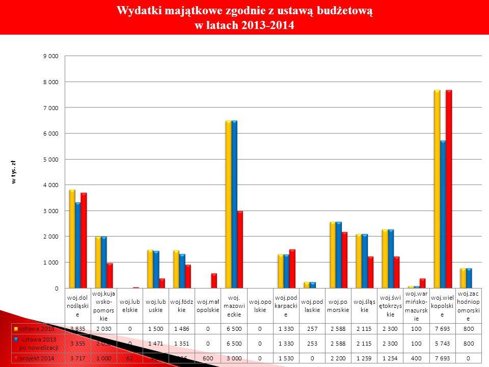 Wydatki majątkowe zgodnie z ustawą budżetową w latach 2013-2014
