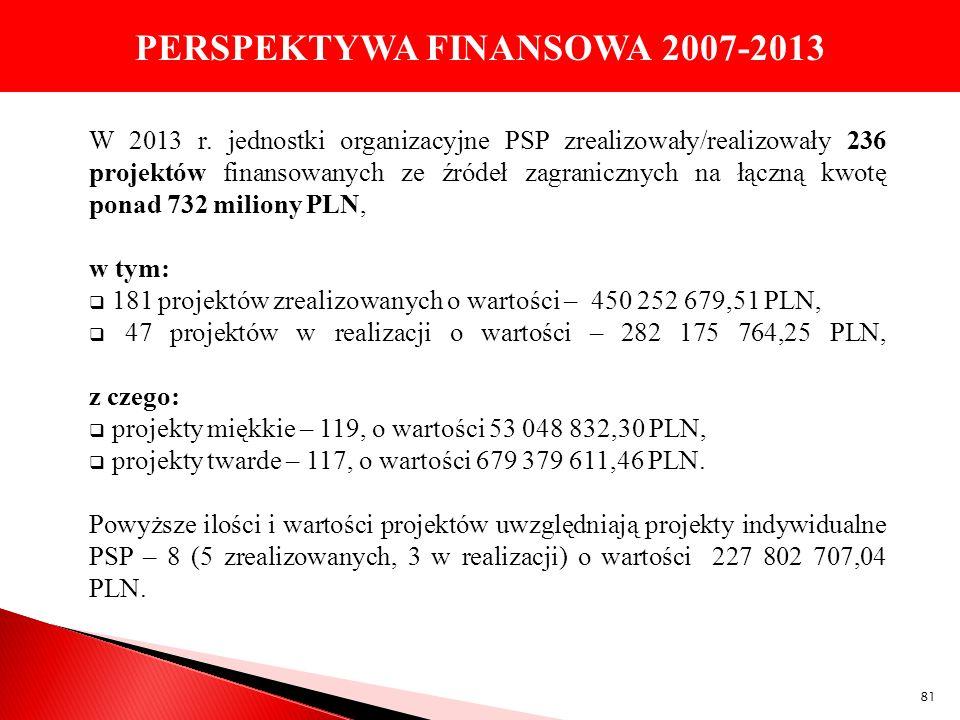 PERSPEKTYWA FINANSOWA 2007-2013 W 2013 r. jednostki organizacyjne PSP zrealizowały/realizowały 236 projektów finansowanych ze źródeł zagranicznych na
