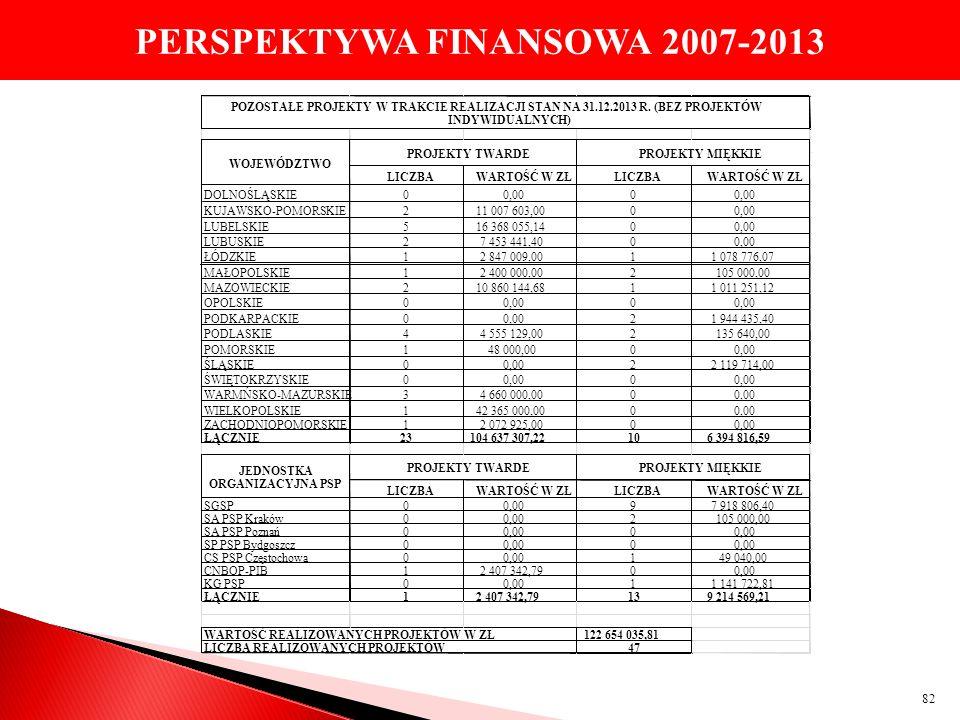 PERSPEKTYWA FINANSOWA 2007-2013 82