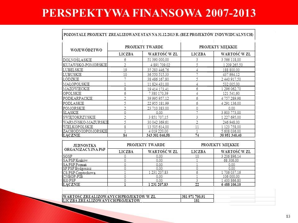 PERSPEKTYWA FINANSOWA 2007-2013 83