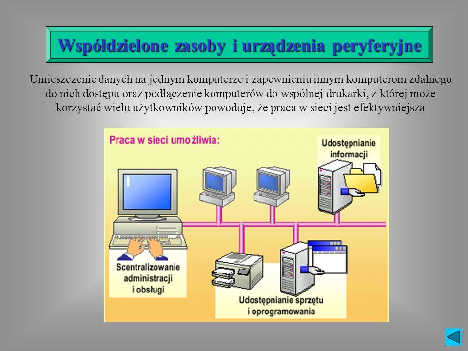 Współdzielone zasoby i urządzenia peryferyjne Umieszczenie danych na jednym komputerze i zapewnieniu innym komputerom zdalnego do nich dostępu oraz po