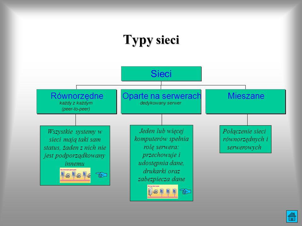 Typy sieci Równorzędne każdy z każdym (peer-to-peer) Oparte na serwerach dedykowany serwer Mieszane Sieci Połączenie sieci równorzędnych i serwerowych