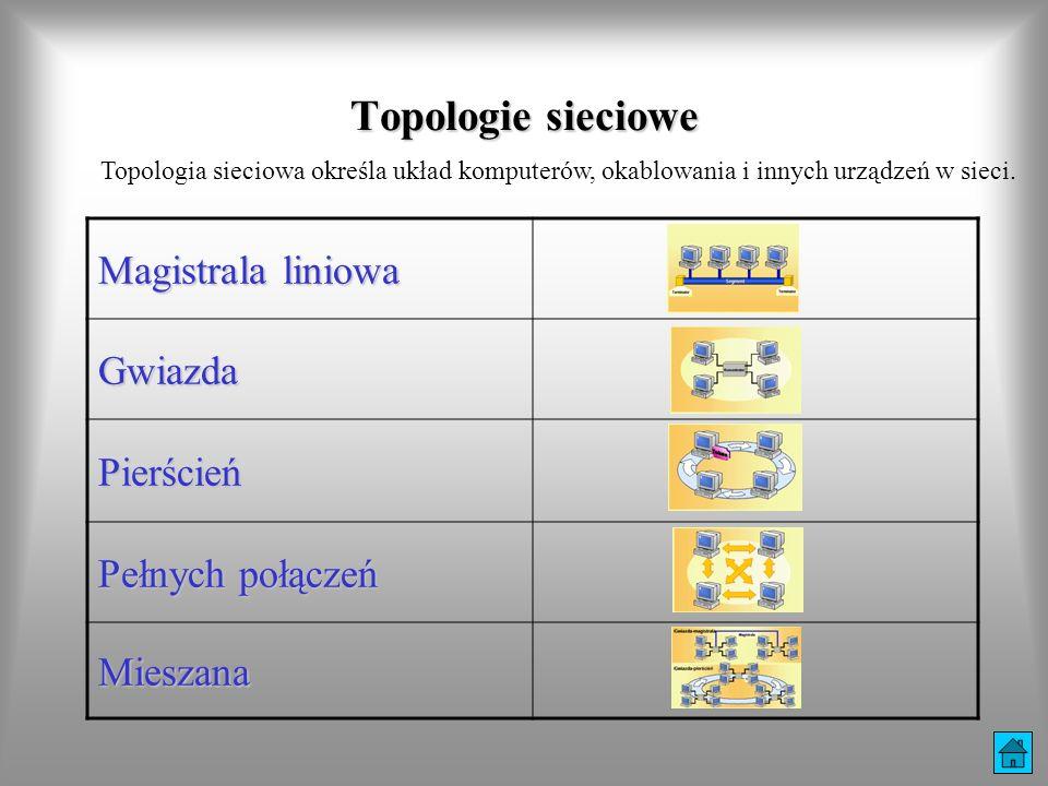 Magistrala liniowa Gwiazda Pierścień Pełnych połączeń Mieszana Topologie sieciowe Topologia sieciowa określa układ komputerów, okablowania i innych ur