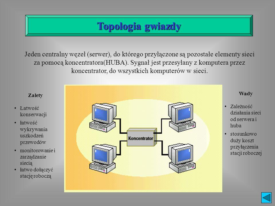 Jeden centralny węzeł (serwer), do którego przyłączone są pozostałe elementy sieci za pomocą koncentratora(HUBA). Sygnał jest przesyłany z komputera p