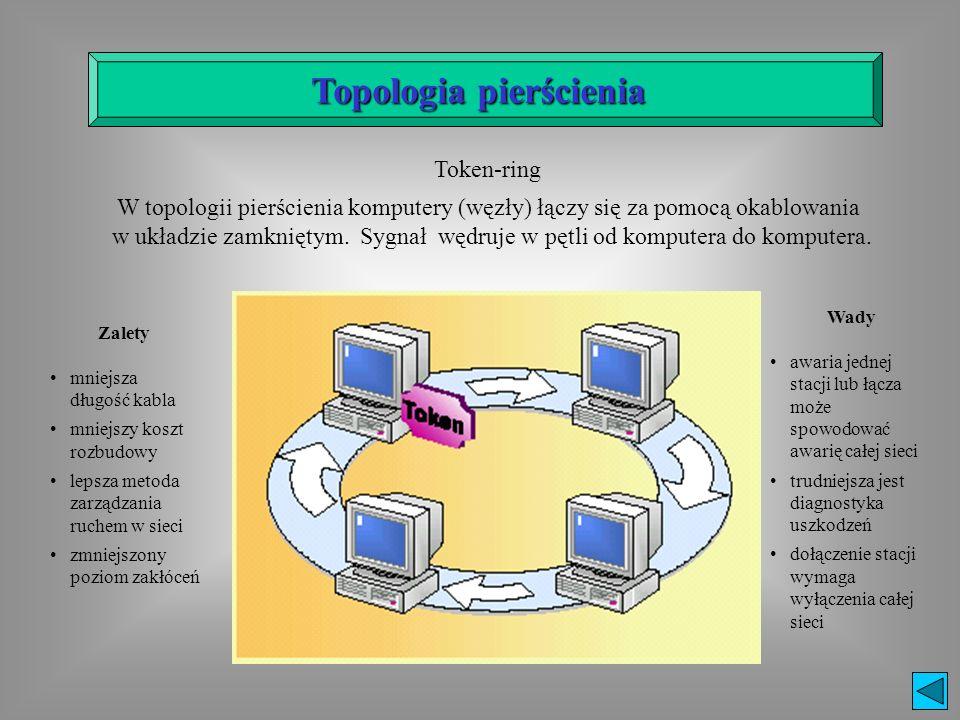 Zalety mniejsza długość kabla mniejszy koszt rozbudowy lepsza metoda zarządzania ruchem w sieci zmniejszony poziom zakłóceń Wady awaria jednej stacji