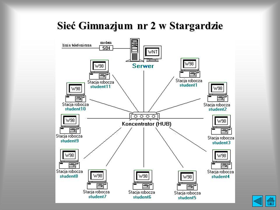 Sieć Gimnazjum nr 2 w Stargardzie