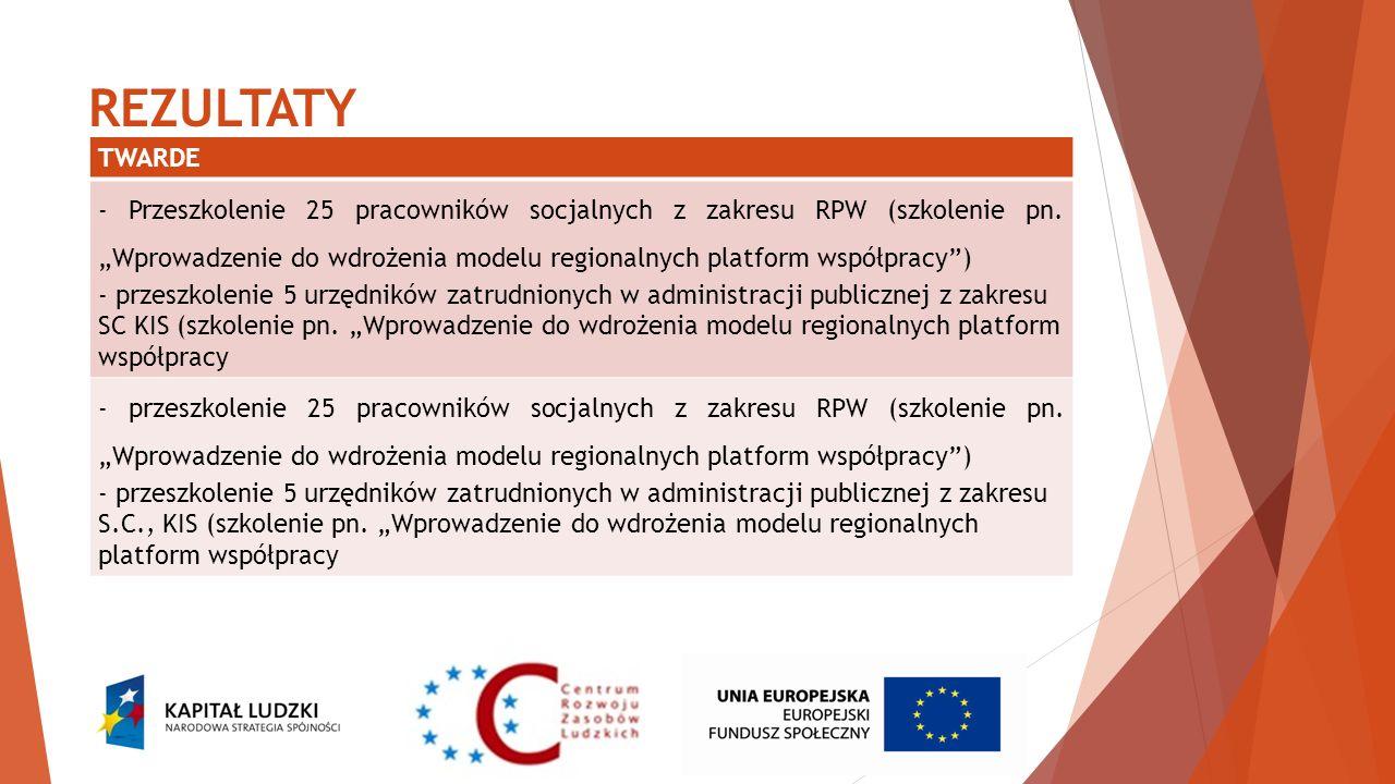 REZULTATY TWARDE - Przeszkolenie 25 pracowników socjalnych z zakresu RPW (szkolenie pn. Wprowadzenie do wdrożenia modelu regionalnych platform współpr