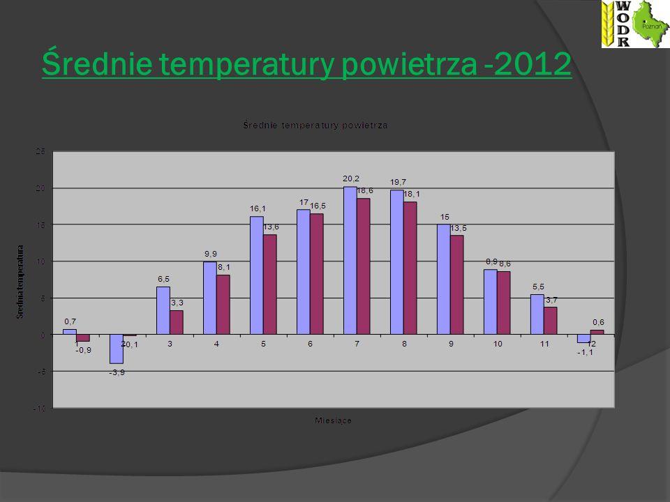 Średnie temperatury powietrza -2012