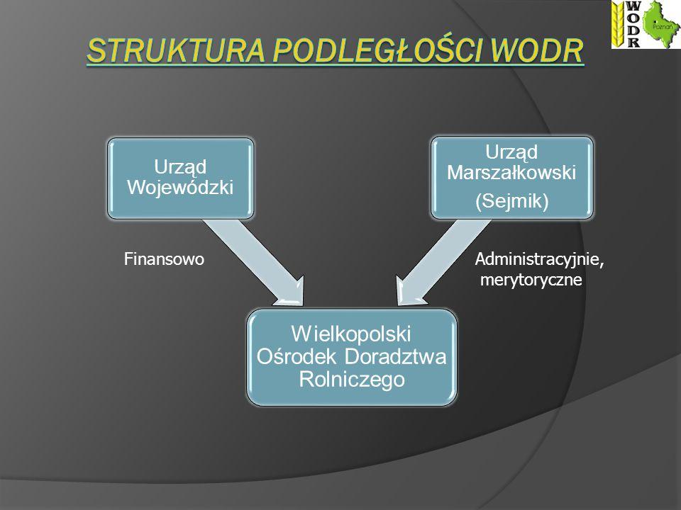 Wielkopolski Ośrodek Doradztwa Rolniczego Urząd Wojewódzki Urząd Marszałkowski (Sejmik) FinansowoAdministracyjnie, merytoryczne