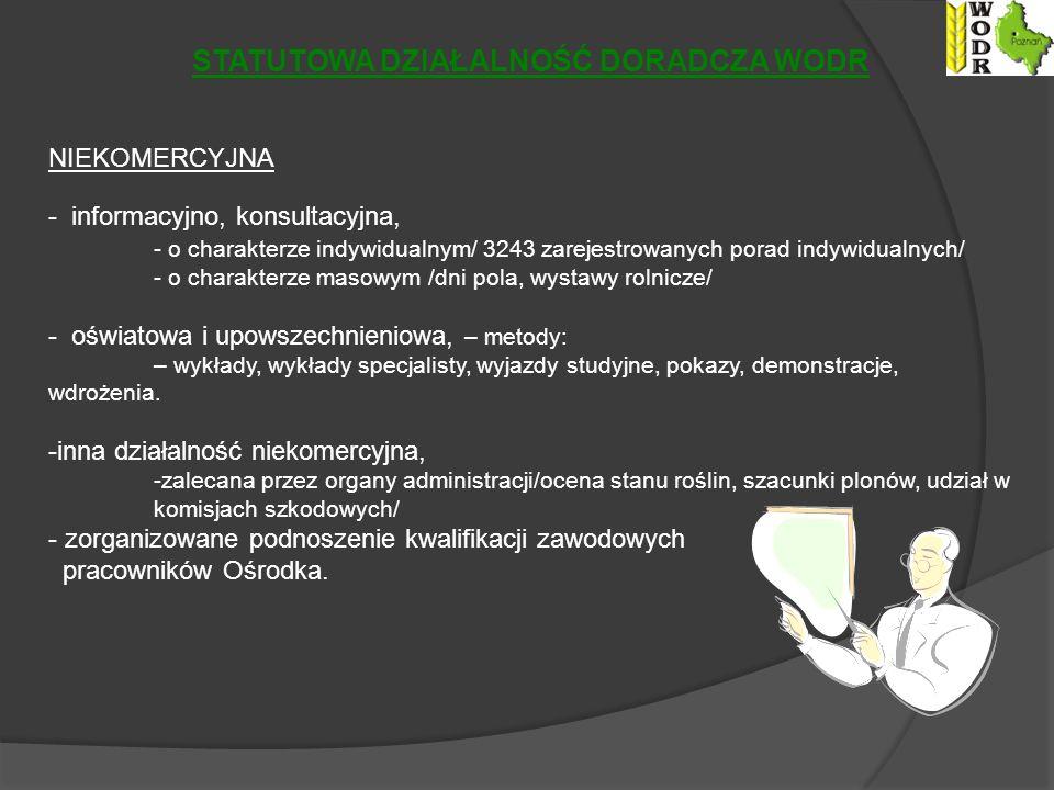 STATUTOWA DZIAŁALNOŚĆ DORADCZA WODR NIEKOMERCYJNA - informacyjno, konsultacyjna, - o charakterze indywidualnym/ 3243 zarejestrowanych porad indywidualnych/ - o charakterze masowym /dni pola, wystawy rolnicze/ - oświatowa i upowszechnieniowa, – metody: – wykłady, wykłady specjalisty, wyjazdy studyjne, pokazy, demonstracje, wdrożenia.