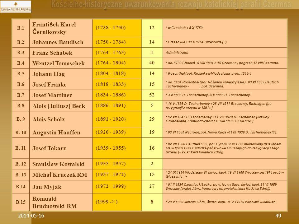 2014-05-1649 B.1 František Karel Černikovsky (1738 - 1750)12 * w Czechah + 5 X 1750 B.2 Johannes Baudisch (1750 - 1764)14 * Brzesowie + 11 V 1764 Brze