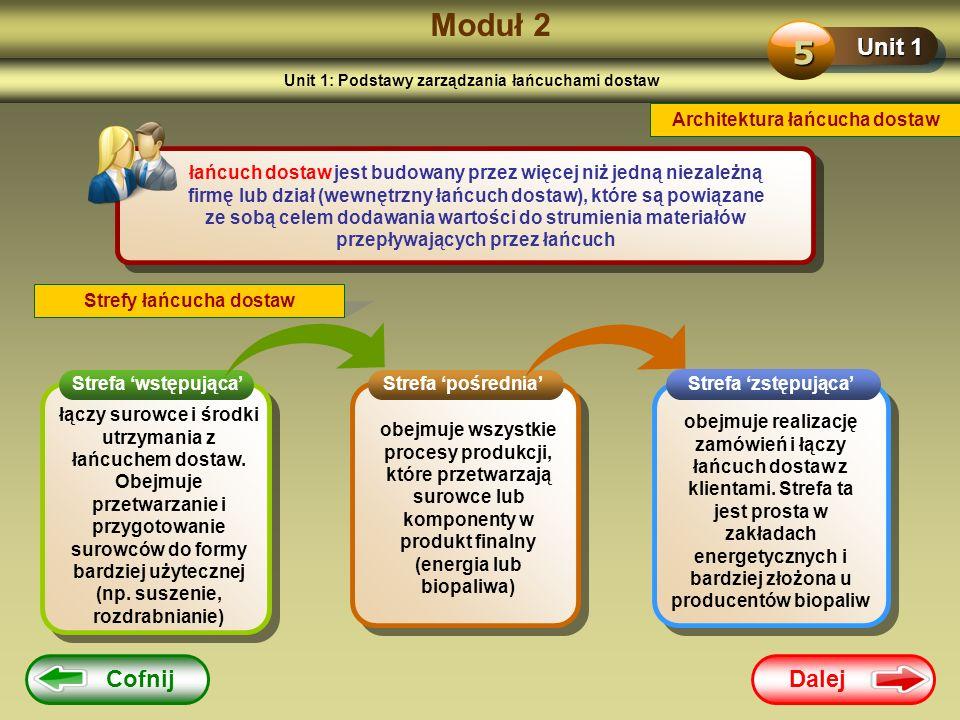 Dalej Cofnij Moduł 2 Unit 1 5 Architektura łańcucha dostaw łańcuch dostaw jest budowany przez więcej niż jedną niezależną firmę lub dział (wewnętrzny