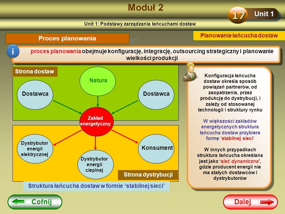 Dalej Cofnij Moduł 2 Unit 1 17 Planowanie łańcucha dostaw Proces planowania i proces planowania obejmuje konfigurację, integrację, outsourcing strateg