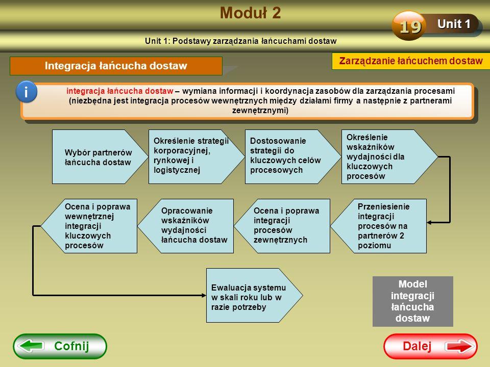 Dalej Cofnij Moduł 2 Unit 1 19 Zarządzanie łańcuchem dostaw Integracja łańcucha dostaw i integracja łańcucha dostaw – wymiana informacji i koordynacja