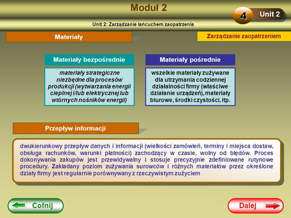 Dalej Cofnij Moduł 2 Unit 2 4 Zarządzanie zaopatrzeniem Materiały dwukierunkowy przepływ danych i informacji (wielkości zamówień, terminy i miejsca do