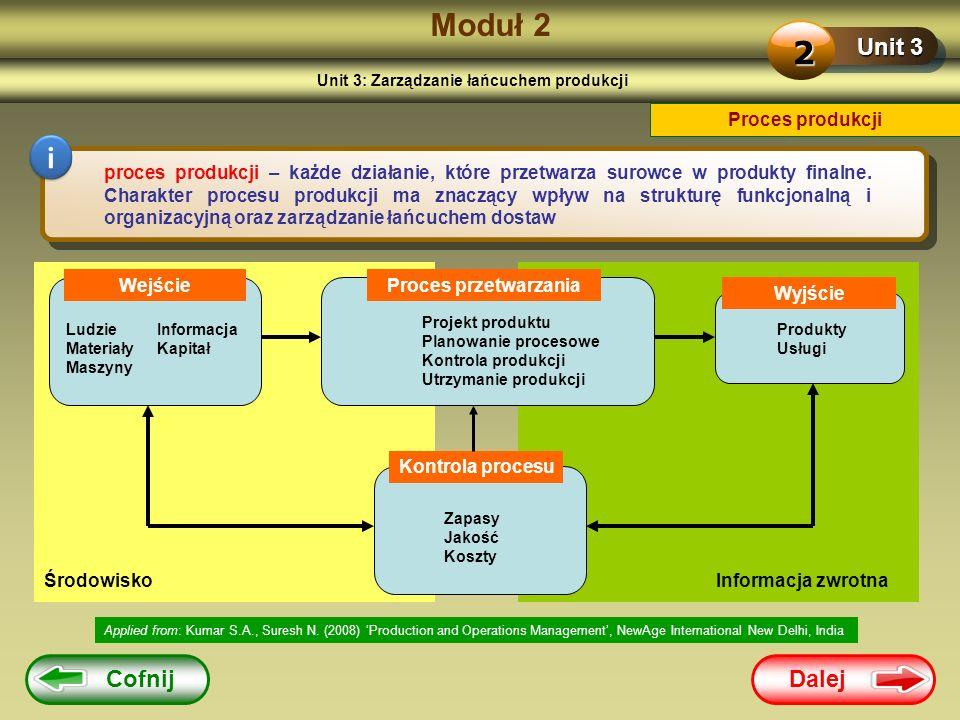 Dalej Cofnij Moduł 2 Unit 3 2 Proces produkcji proces produkcji – każde działanie, które przetwarza surowce w produkty finalne. Charakter procesu prod