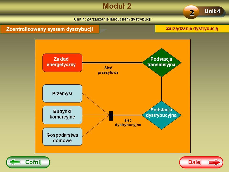 Dalej Moduł 2 Unit 4 2 Zarządzanie dystrybucją Zcentralizowany system dystrybucji Zakład energetyczny Sieć przesyłowa Podstacja transmisyjna sieć dyst