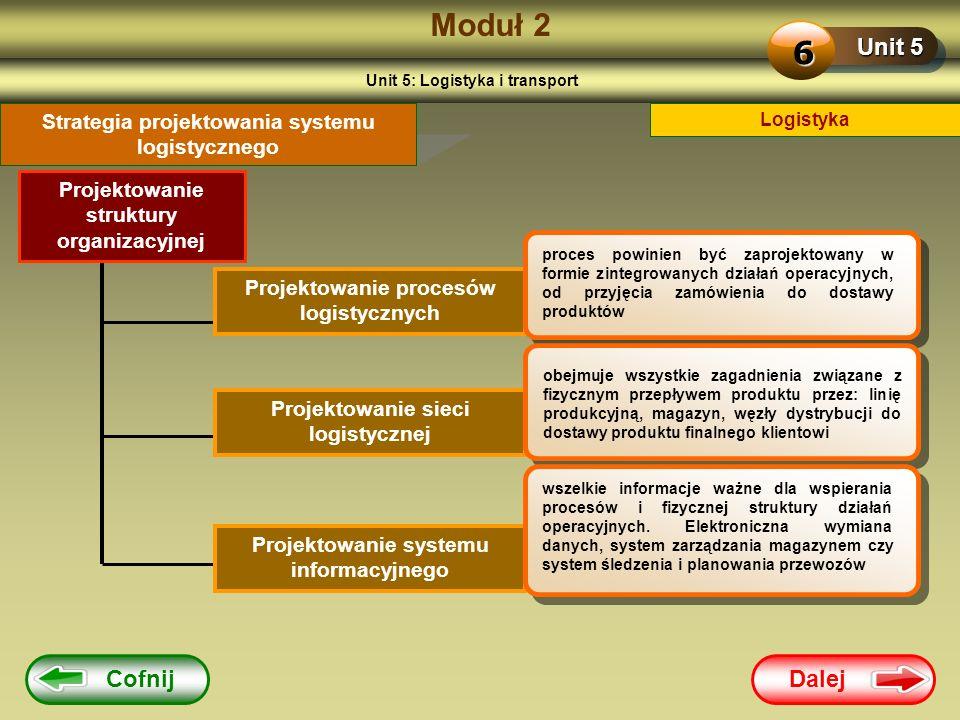 Dalej Cofnij Moduł 2 Unit 5 6 Logistyka Strategia projektowania systemu logistycznego Projektowanie procesów logistycznych Projektowanie sieci logisty