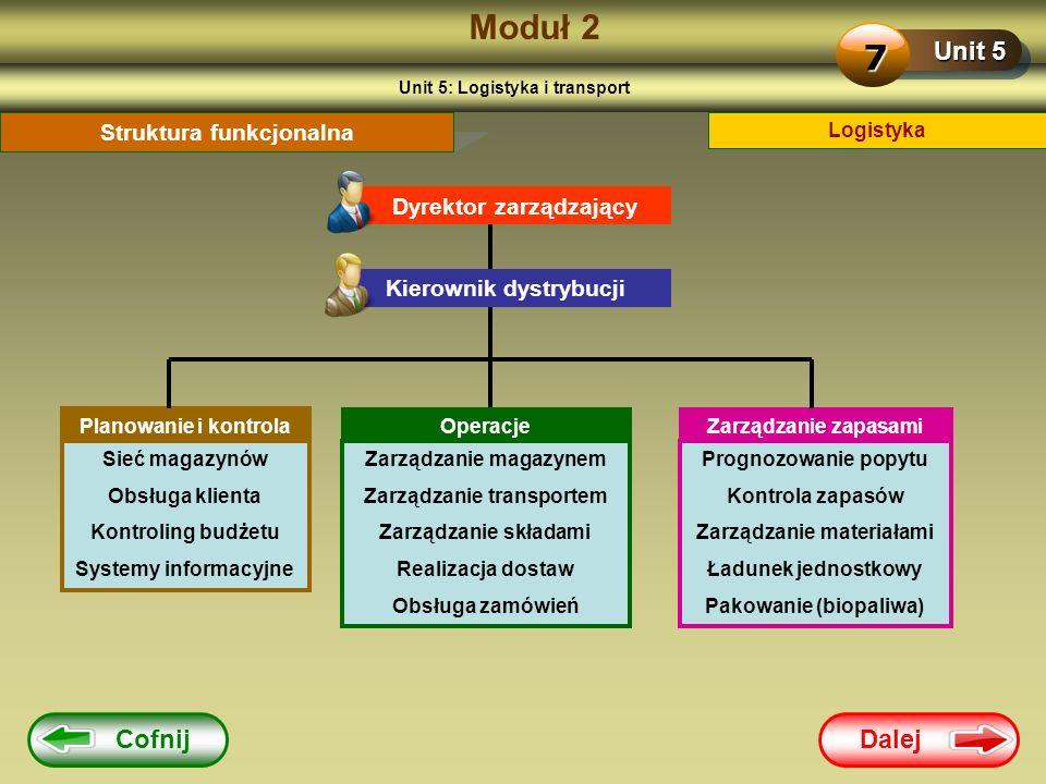 Dalej Cofnij Moduł 2 Unit 5 7 Logistyka Struktura funkcjonalna Dyrektor zarządzający Kierownik dystrybucji Planowanie i kontrola Operacje Zarządzanie