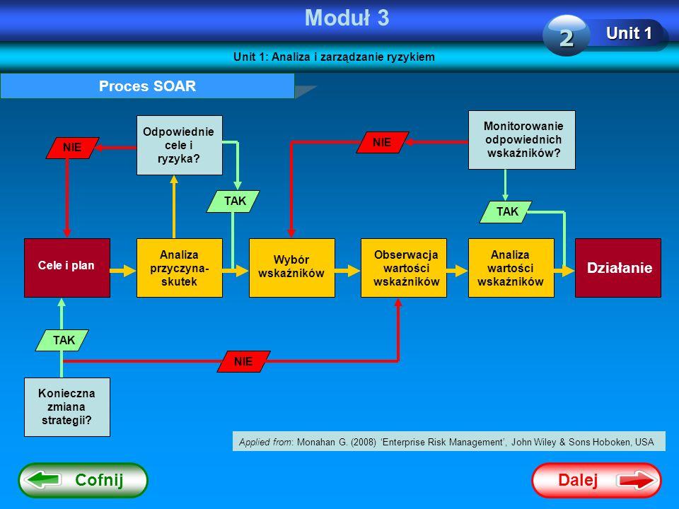 Dalej Cofnij Moduł 3 Unit 1 2 Proces SOAR Cele i plan Analiza przyczyna- skutek Wybór wskaźników Obserwacja wartości wskaźników Analiza wartości wskaź