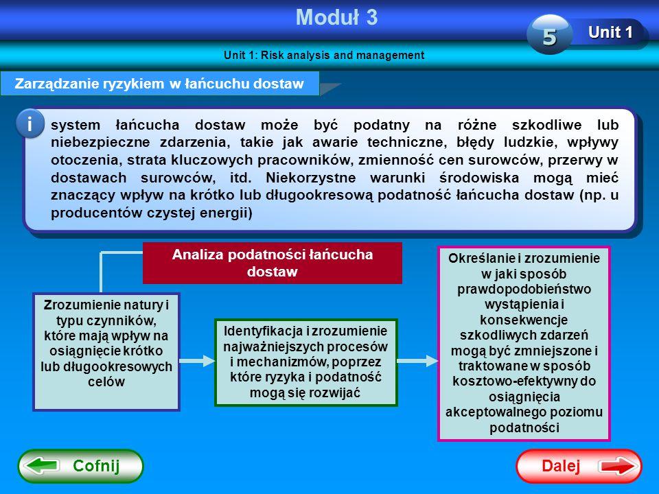 Dalej Cofnij Moduł 3 Unit 1: Risk analysis and management Unit 1 5 Zarządzanie ryzykiem w łańcuchu dostaw system łańcucha dostaw może być podatny na r