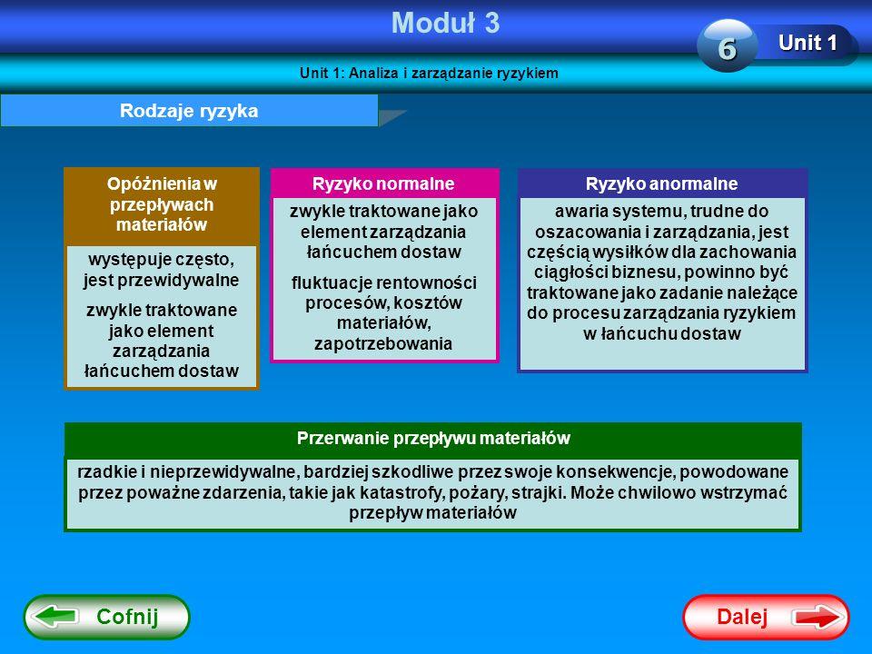 Dalej Cofnij Moduł 3 Unit 1 6 Rodzaje ryzyka Opóżnienia w przepływach materiałów Przerwanie przepływu materiałów Ryzyko normalne występuje często, jes