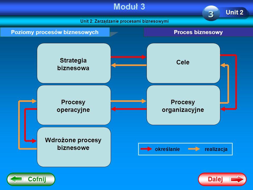 Dalej Cofnij Moduł 3 Unit 2 3 Poziomy procesów biznesowych Strategia biznesowa Cele Procesy operacyjne Procesy organizacyjne Wdrożone procesy biznesow