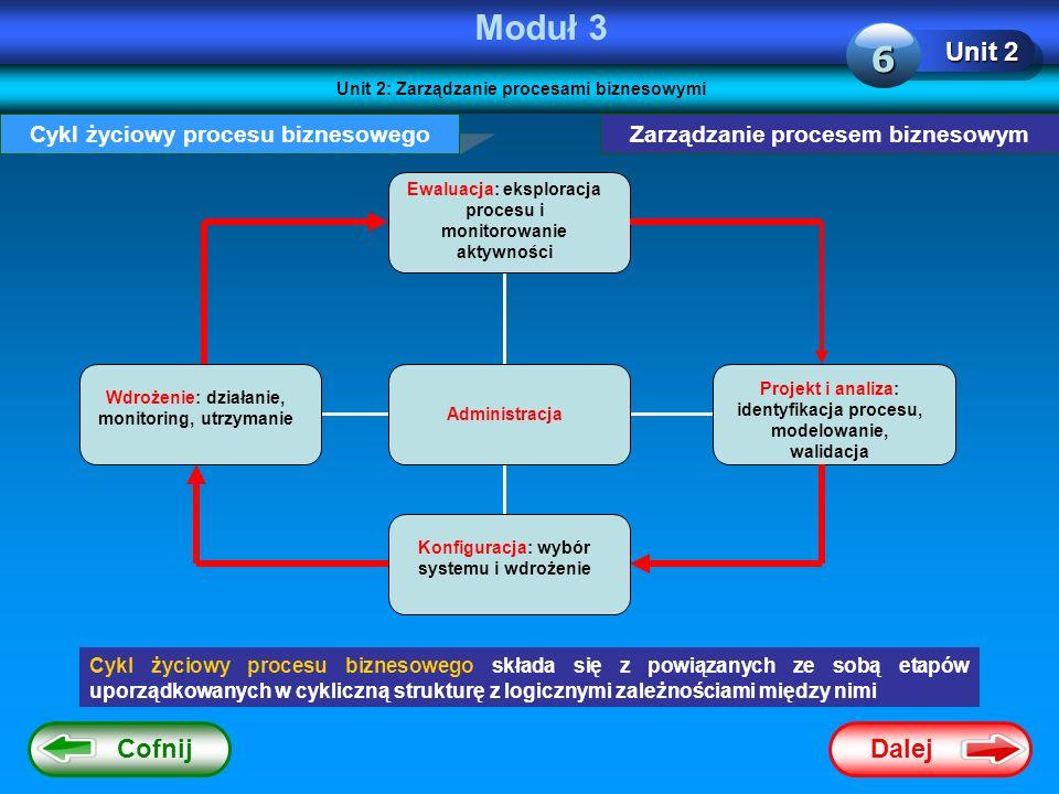 Dalej Cofnij Moduł 3 Unit 2 6 Zarządzanie procesem biznesowymCykl życiowy procesu biznesowego Cykl życiowy procesu biznesowego składa się z powiązanyc