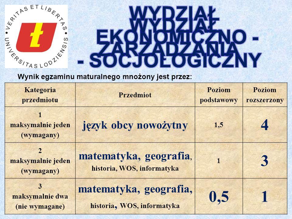 Wynik egzaminu maturalnego mnożony jest przez: Kategoria przedmiotu Przedmiot Poziom podstawowy Poziom rozszerzony 1 maksymalnie jeden (wymagany) język obcy nowożytny 1,5 4 2 maksymalnie jeden (wymagany) matematyka, geografia, historia, WOS, informatyka 1 3 3 maksymalnie dwa (nie wymagane) matematyka, geografia, historia, WOS, informatyka 0,51