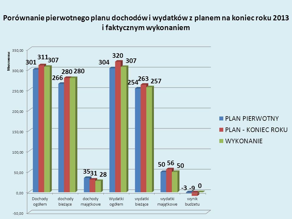 Porównanie pierwotnego planu dochodów i wydatków z planem na koniec roku 2013 i faktycznym wykonaniem