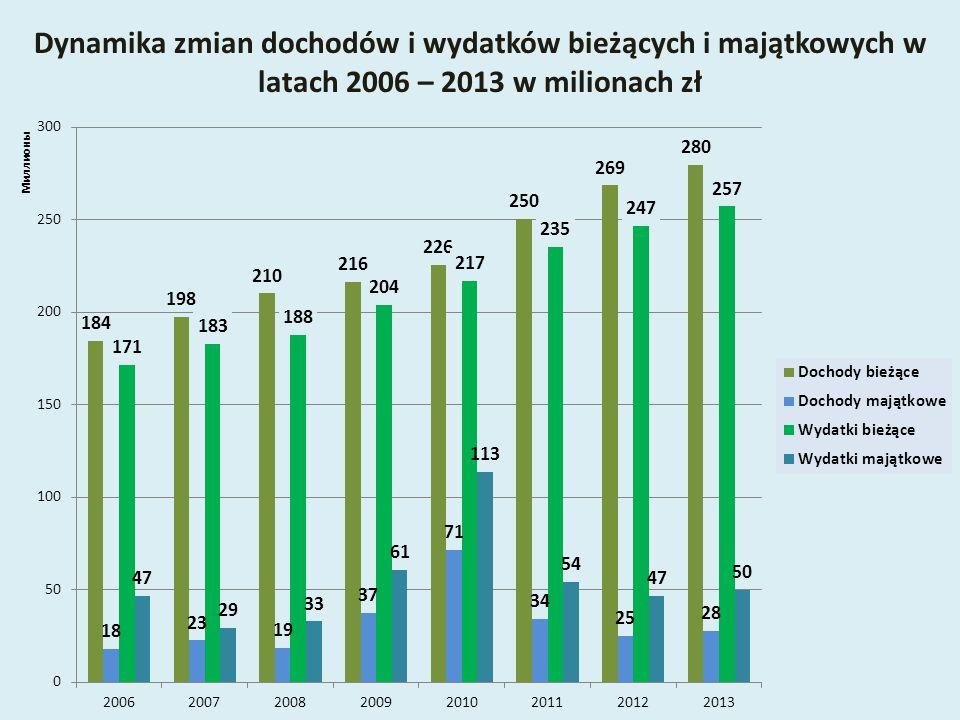 Dynamika zmian dochodów i wydatków bieżących i majątkowych w latach 2006 – 2013 w milionach zł