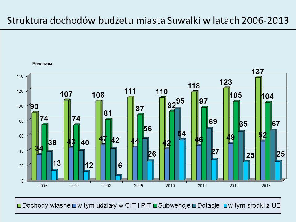 Struktura dochodów budżetu miasta Suwałki w latach 2006-2013